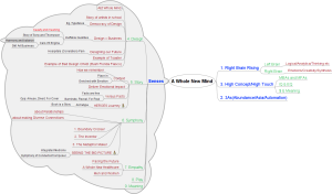 Mind Map of Whole New Mind by Daniel Pink